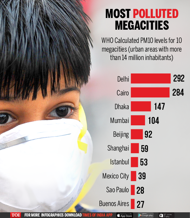 8 Least Polluted Places In India: India Tops World In Bad Air Quality: Kanpur, Delhi Among